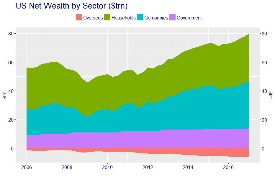 US net wealth decomposition