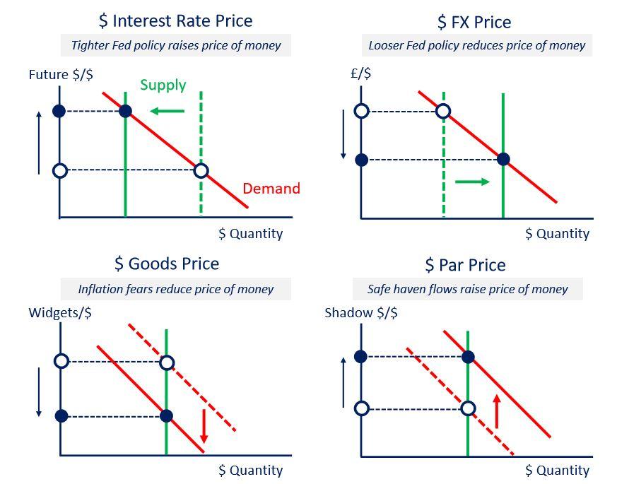 four prices of money