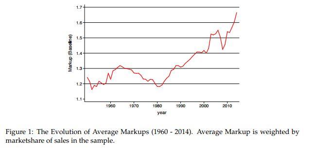 evolution of average markups 1960-2014